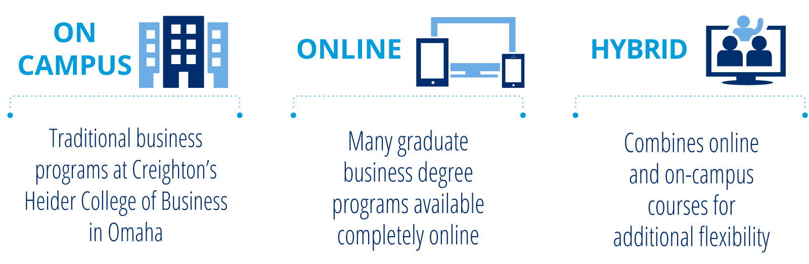 On-campus, Online or Hybrid course options available