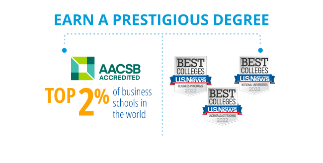 Earn a prestigious degree:  AACSB accredited - top 2% of business schools in the world; Best Online Programs awards from U.S. News and World Report.