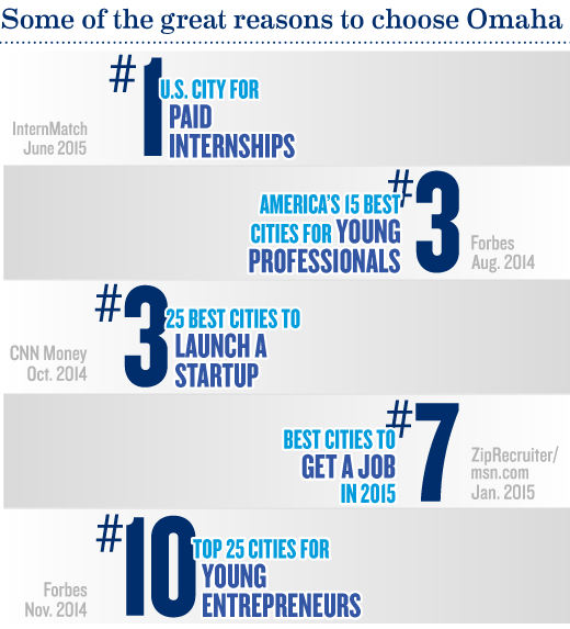 Omaha is a great location for job and future business leaders