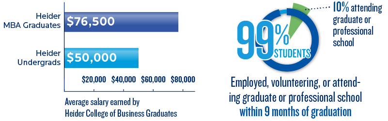 Why choose Heider College of Business