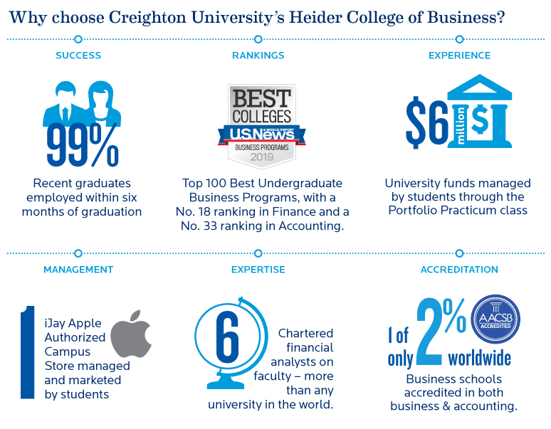 Heider College of Business Undergraduate outcomes