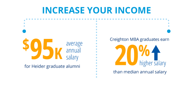 Increase your income:  $95,000 average annual salary for Heider graduate alumni; Creighton MBA graduates earn 20% higher salary than median annual salary.