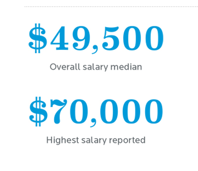 Heider College of Business Median Salary