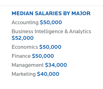 Heider College of Business Median Salary by Major