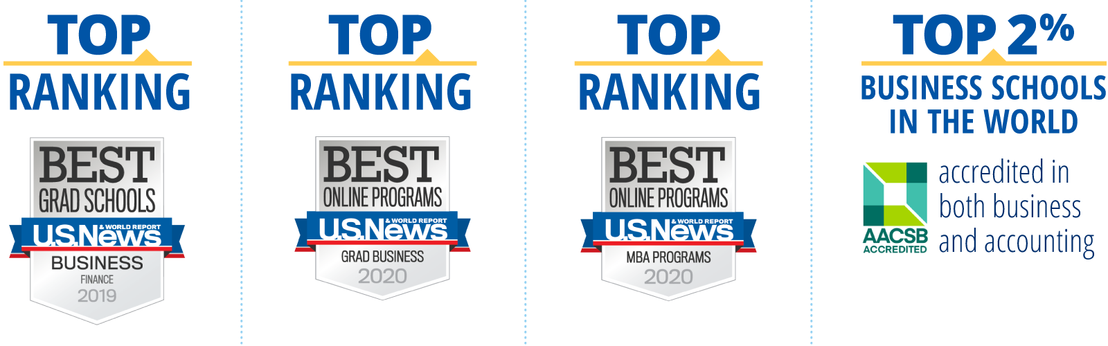 Top rankings from U.S. News and World Report and top 2% of business schools in the world accredited in business and accounting