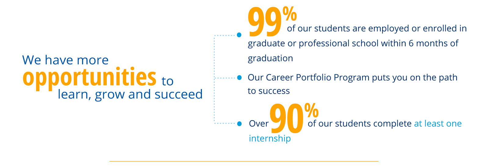 We have more opportunities to learn, grown and succeed. 99% of our students are employed in graduate or professional school within 6 months of graduation. Our Career Portfolio Program puts you on the path to success. 90% of our students complete at leas