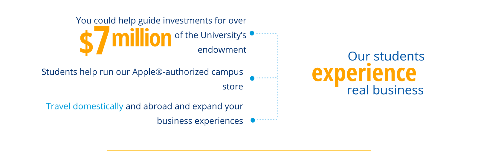 Our students experience real business. You could help guide investments for over $7 million of the University's endowment. Students help run our Apple®-authorized campus store. Travel domestically and abroad and expand your business experiences.