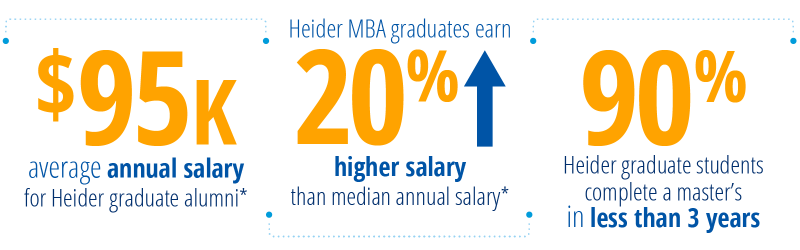 $95k - average annual salary  for Heider graduate alumni; Heider MBA graduates earn 20% higher salary  than median annual salary; 90% Heider graduate students complete a master's  in less than 3 years.