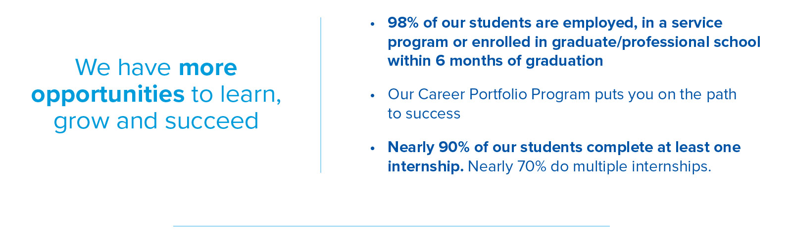 We have more opportunities to learn, grown and succeed. 98% of our students are employed in graduate or professional school within 6 months of graduation. Our Career Portfolio Program equals success. Nearly 90% of students complete one internship