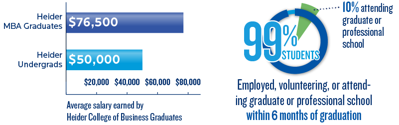 Heider College of Business Success Factors