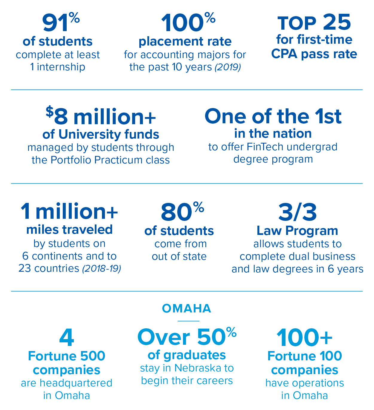 Heider College of Business infographic - see text version below