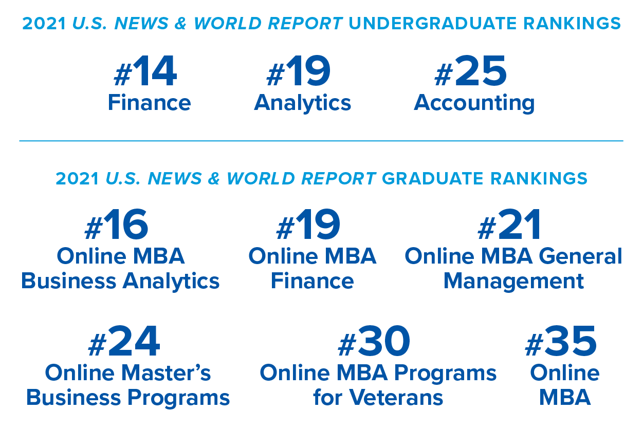Heider College of Business Infographic - U.S. News and World Report Rankings