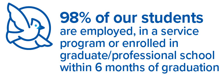 98% of our students achieve full-time employment or enter graduate/professional school or a volunteer program within six months of graduation.