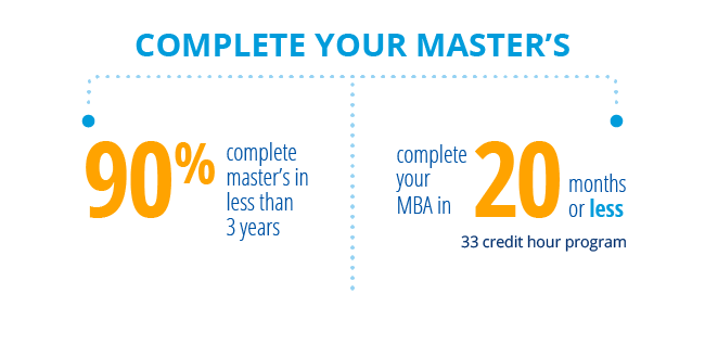 Complete your master's:  90% complete a master's in less than 3 years; Complete your MBA in 20 months or less (33 credit hour program).