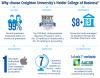 Heider College of Business Undergraduate outcomes